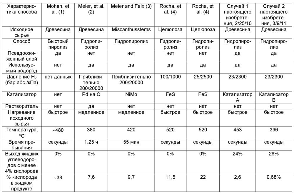 Способ каталитического гидропиролиза с барботирующимся слоем, использующим крупные частицы катализатора и мелкие частицы биомассы, характеризующие реактор с антипробкообразованием