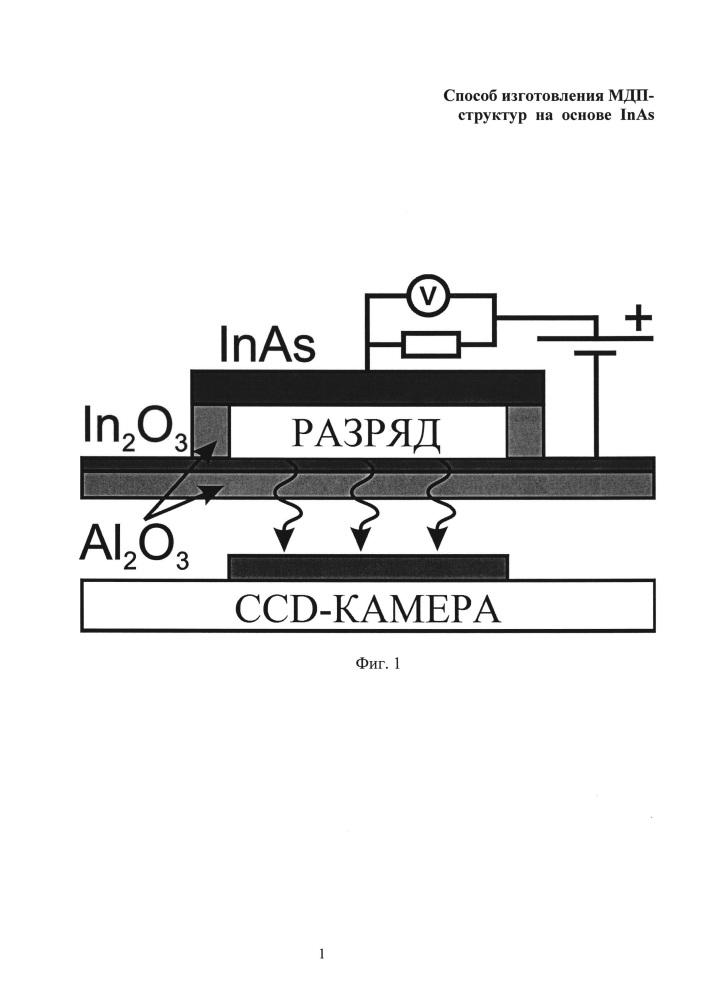 Способ изготовления мдп-структур на основе inas