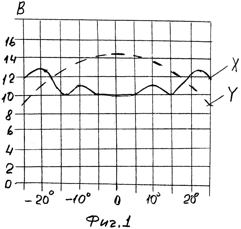Способ идентификации радиолокационных целей (варианты)