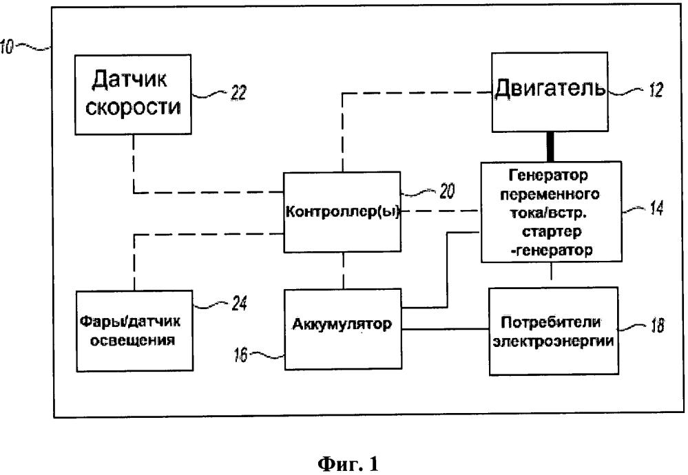 Транспортное средство с системой управления выходным напряжением генератора переменного тока или встроенного стартера-генератора