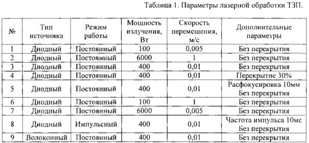 Способ нанесения и лазерной обработки теплозащитного покрытия (варианты)