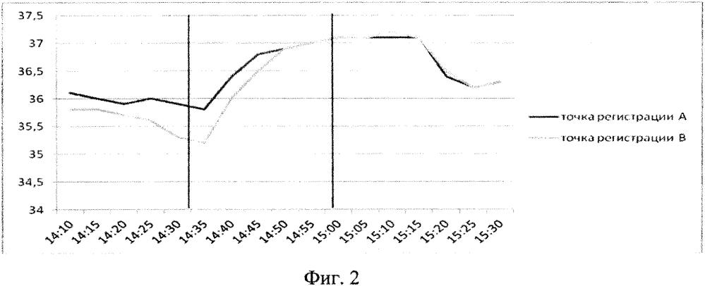 Способ прогнозирования эффективности гипербарической оксигенации у больных ревматоидным артритом