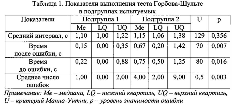 Способ прогнозирования результативности деятельности у практически здоровых лиц на основе комплекса электрофизиологических показателей