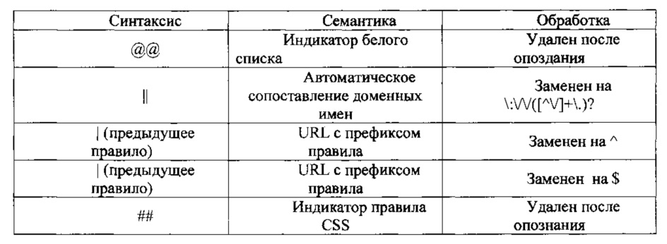 Способ и устройство отображения страницы