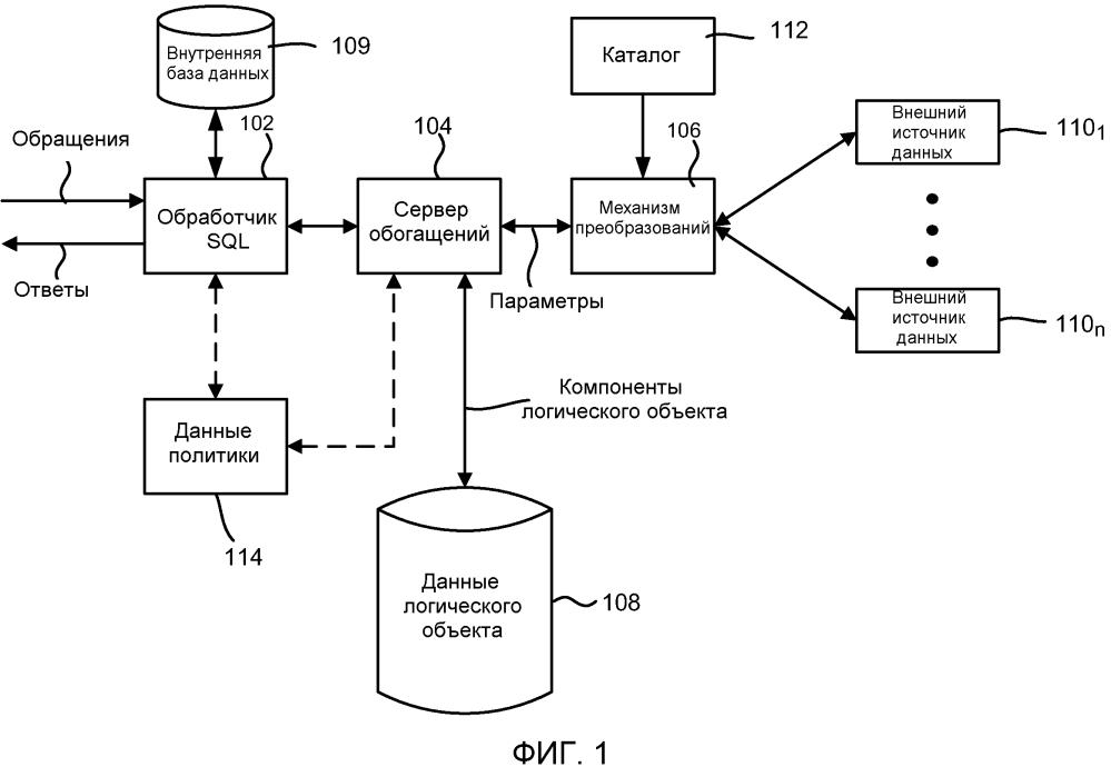 Расширение ответов на обращения к базе данных, используя данные из внешних источников данных