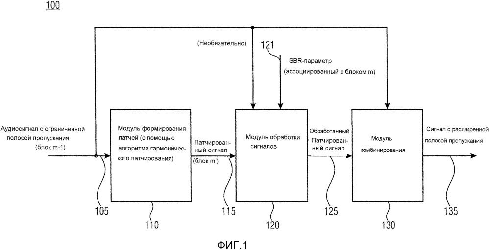 Устройство и способ для формирования сигнала с расширенной полосой пропускания из аудиосигнала с ограниченной полосой пропускания