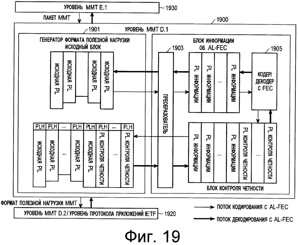 Устройство и способ передачи и приема пакетов в системе вещания и связи