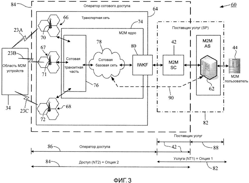 Динамическая активация услуг м2м через сети доступа 3gpp