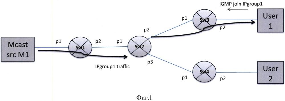 Способ групповой передачи пакетов через программно-конфигурируемые сети