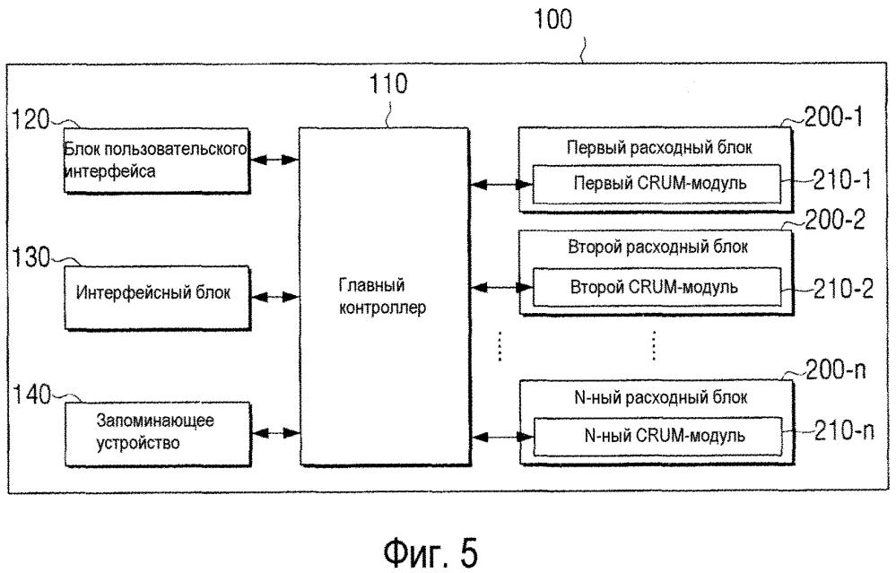 Crum-модуль и устройство формирования изображений для аутентификации и связи и способы для этого