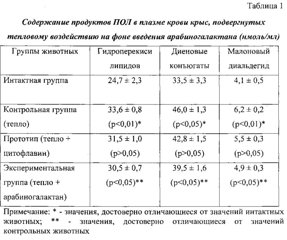 Способ коррекции процессов пероксидации в условиях теплового стресса