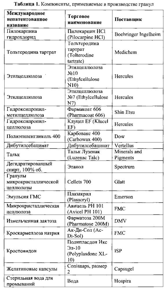Фармацевтические композиции