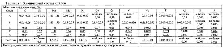 Стальной лист и его применение для трубы магистрального трубопровода