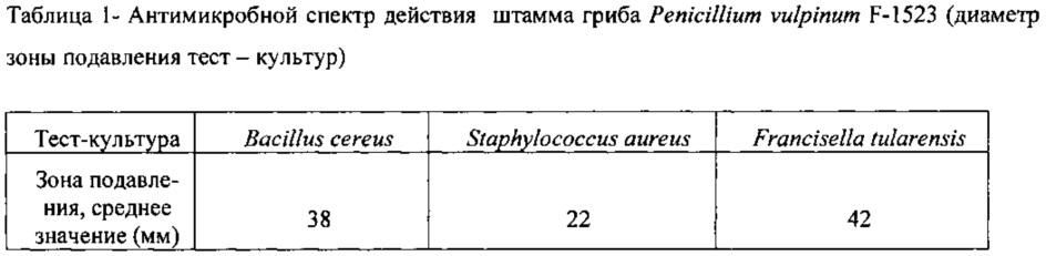 Штамм микромицета penicillium vulpinum f-1523, обладающий антибактериальной активностью в отношении возбудителя сибирской язвы bacillus anthracis