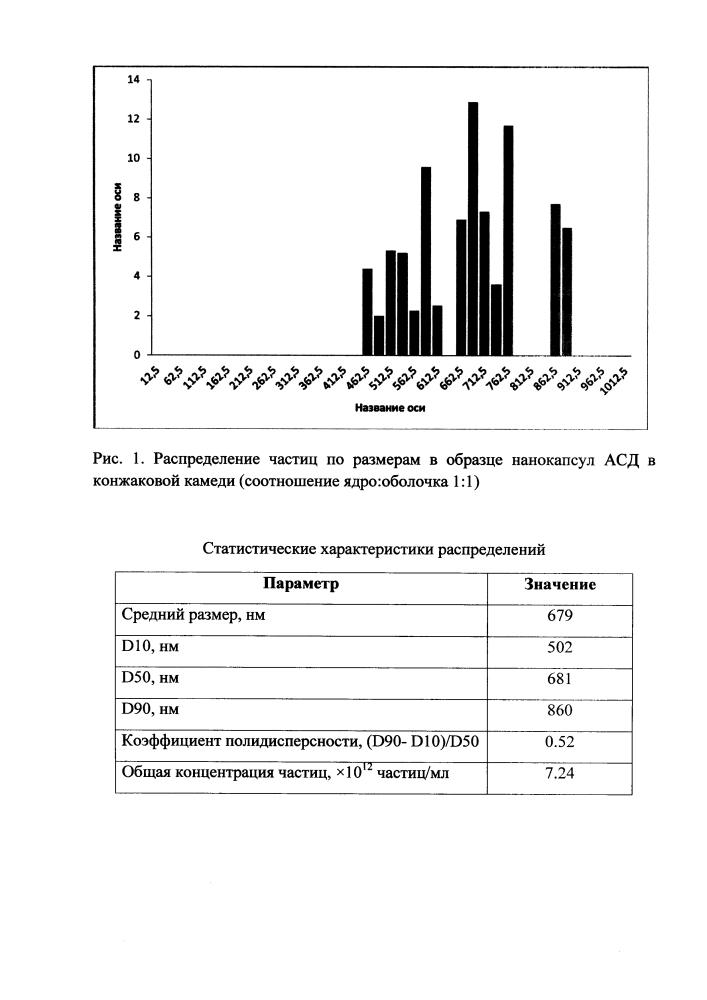 Способ получения нанокапсул антисептика-стимулятора дорогова (асд) 2 фракция в конжаковой камеди