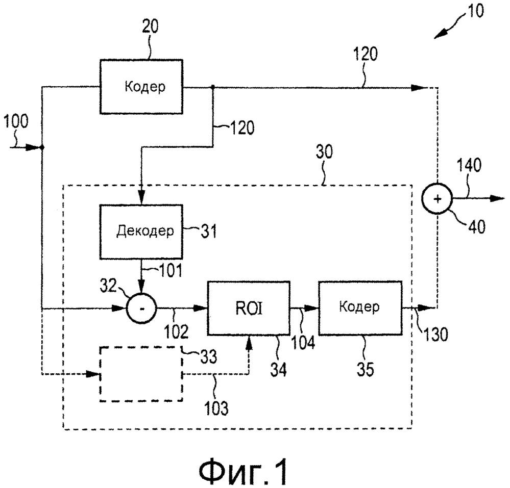 Устройства и способы видеокодирования и декодирования с сохранением относящейся к ppg информации