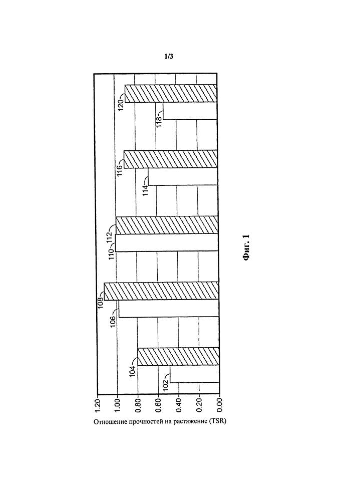 Материалы для битумного дорожного покрытия и способы их получения