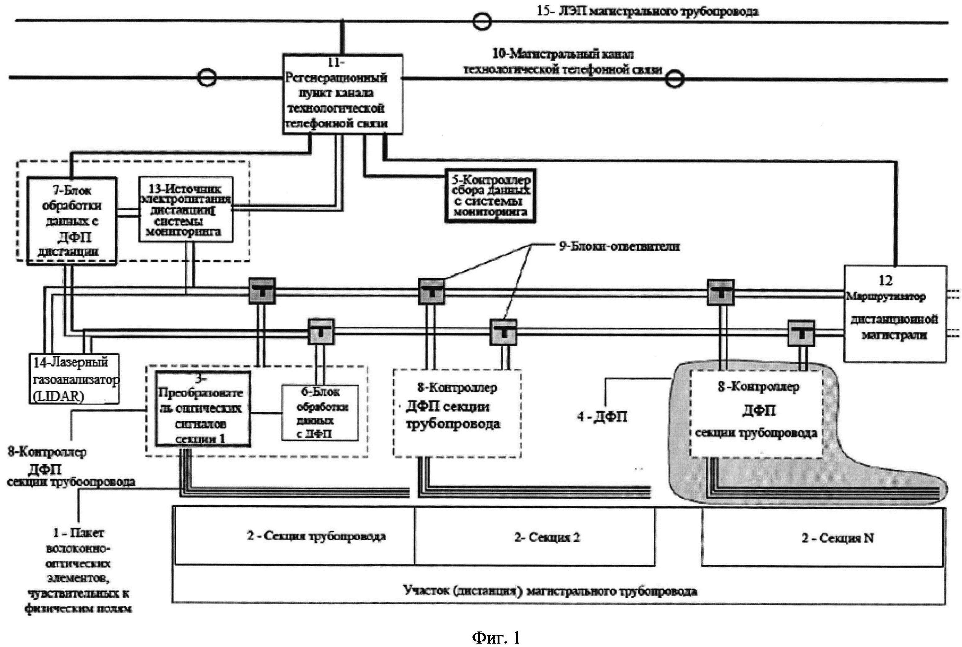 Общая магистраль системы мониторинга технического состояния магистрального трубопровода