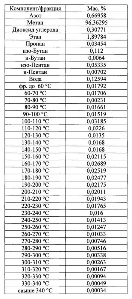 Способ сбора и утилизации низконапорного газа при промысловой подготовке природного газа с низким конденсатным фактором