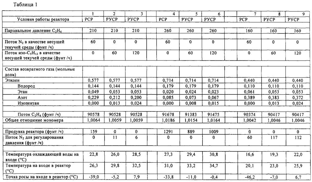 Способы и системы доставки катализатора
