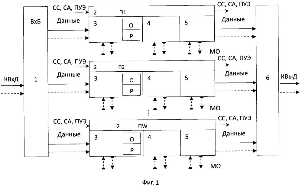 Способ автоматического управления избыточностью неоднородной вычислительной системы и устройство для его реализации