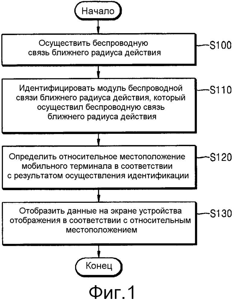 Способ управления и устройство управления для устройства, включающего в себя модуль беспроводной связи ближнего радиуса действия