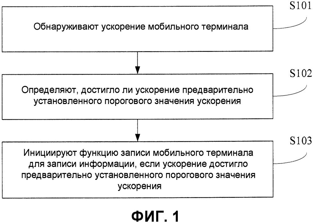Способ и устройство для записи информации в мобильном терминале