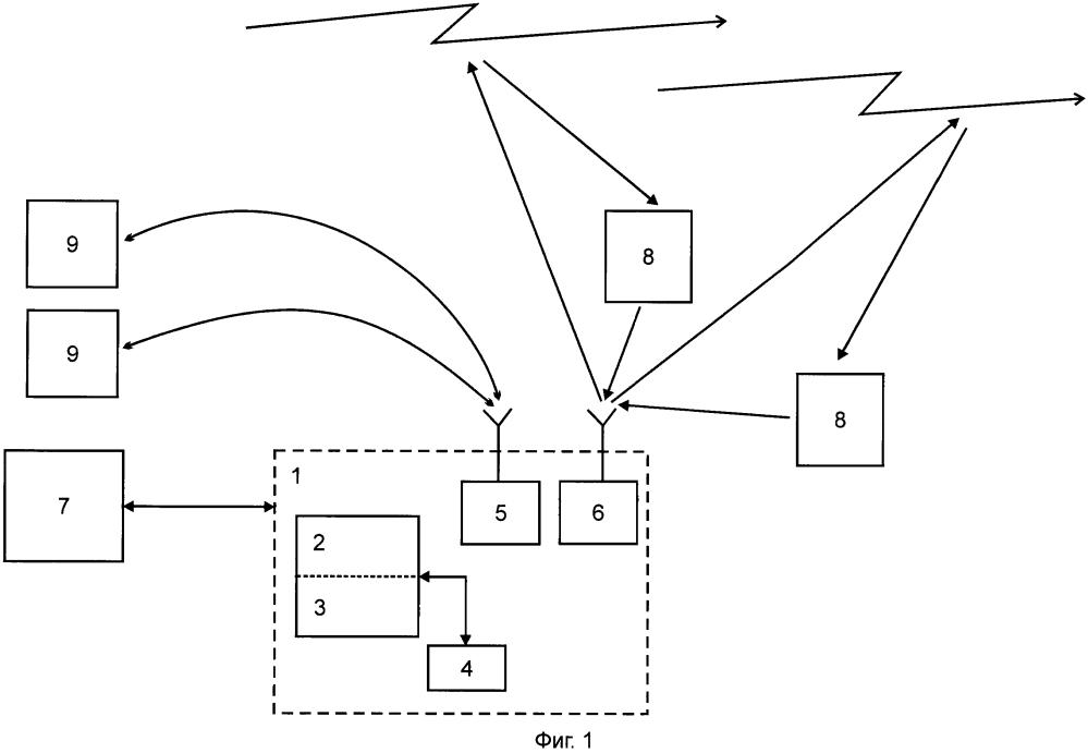 Комплексная система информационного обеспечения безопасности судоходства северного морского пути с использованием каналов метеорной связи