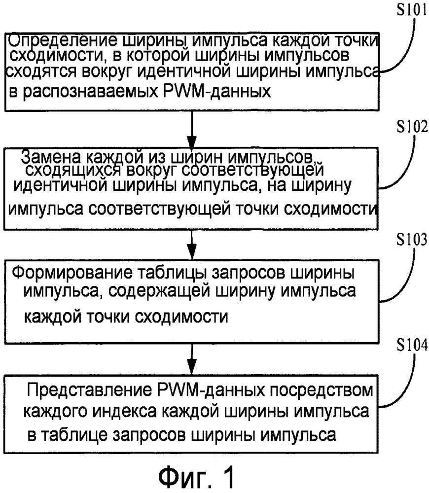Способ и устройство для обработки pwm-данных