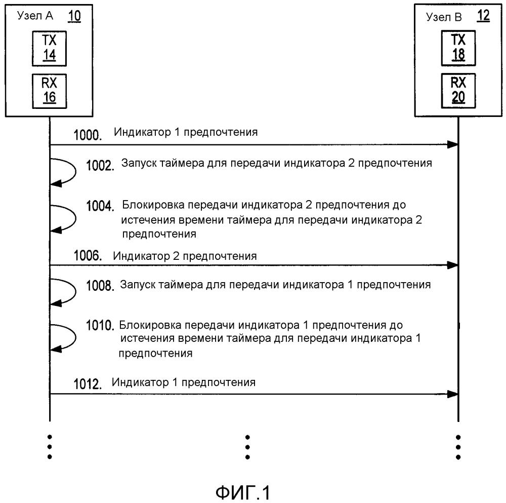Системы и способы для блокировки избыточной передачи сигналов в сообщениях передатчика