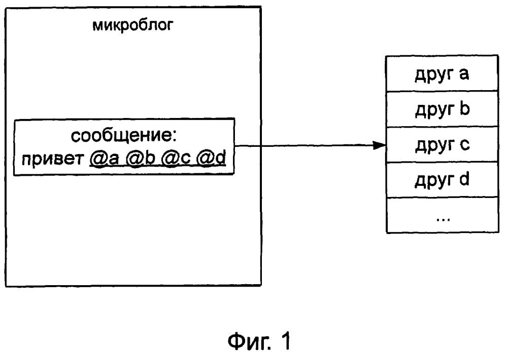 Способ и устройство для посылки сообщения микроблога
