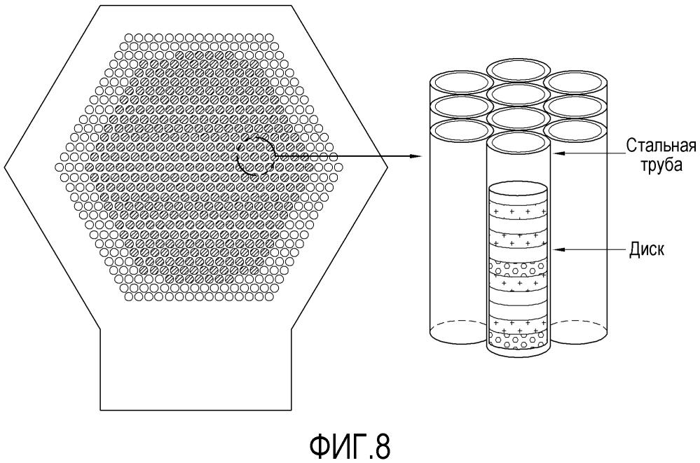Устройство и способ для физического испытания активной зоны реактора на быстрых нейтронах