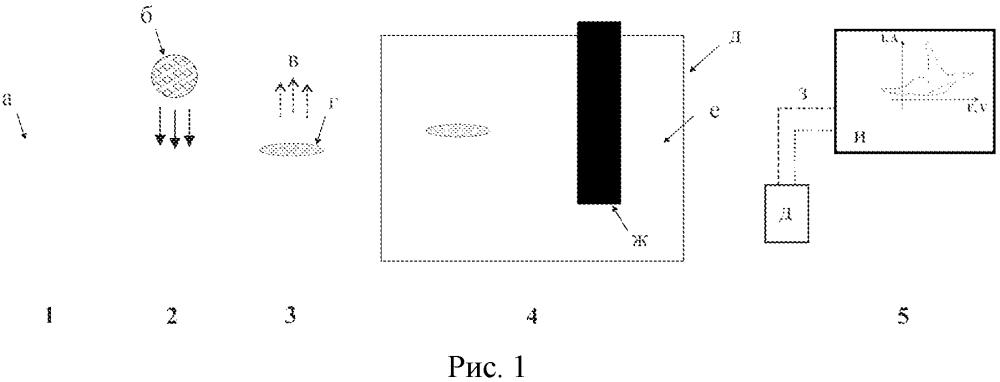 Способ определения наночастиц au, ni и cu в жидких объектах
