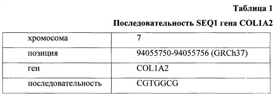 Метод определения уровня метилирования промоторной области гена col1a2 для диагностики рака толстой кишки