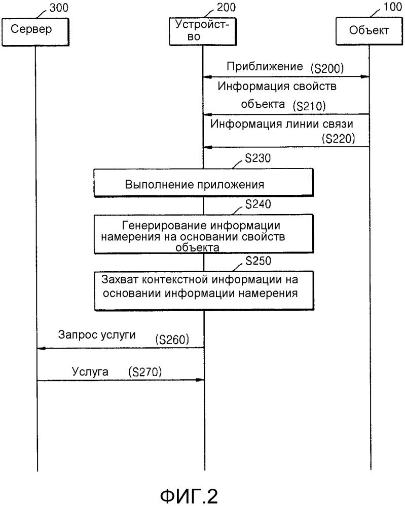 Система и способ для предоставления услуги, связанной с объектом