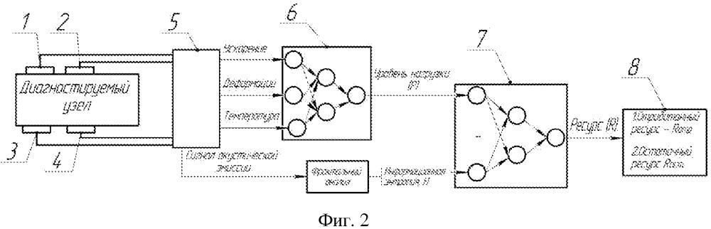 Способ определения остаточного ресурса узла транспортного средства