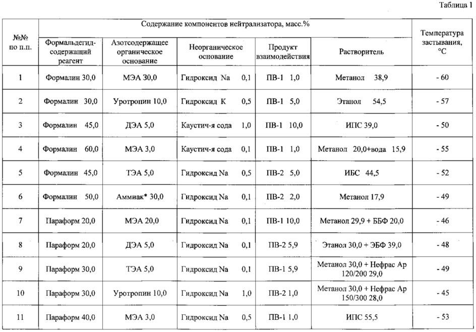 Нейтрализатор сероводорода (варианты)