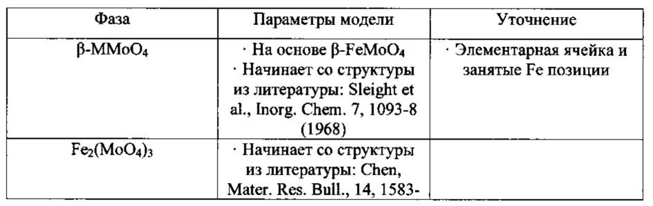 Смешанные металлооксидные катализаторы