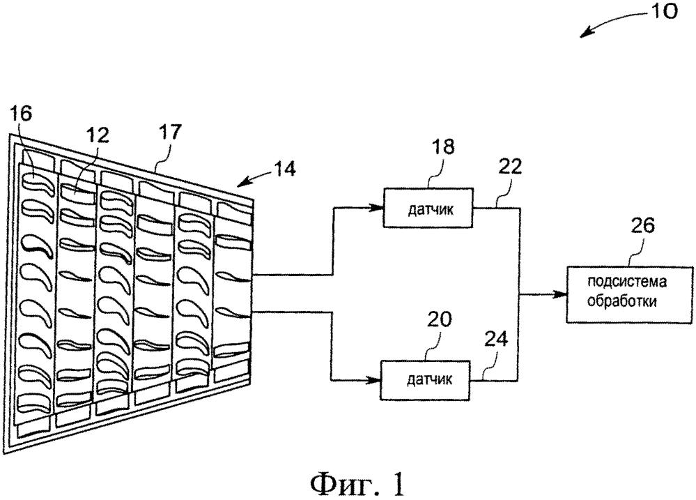 Система и способ контроля состояния лопаток статора