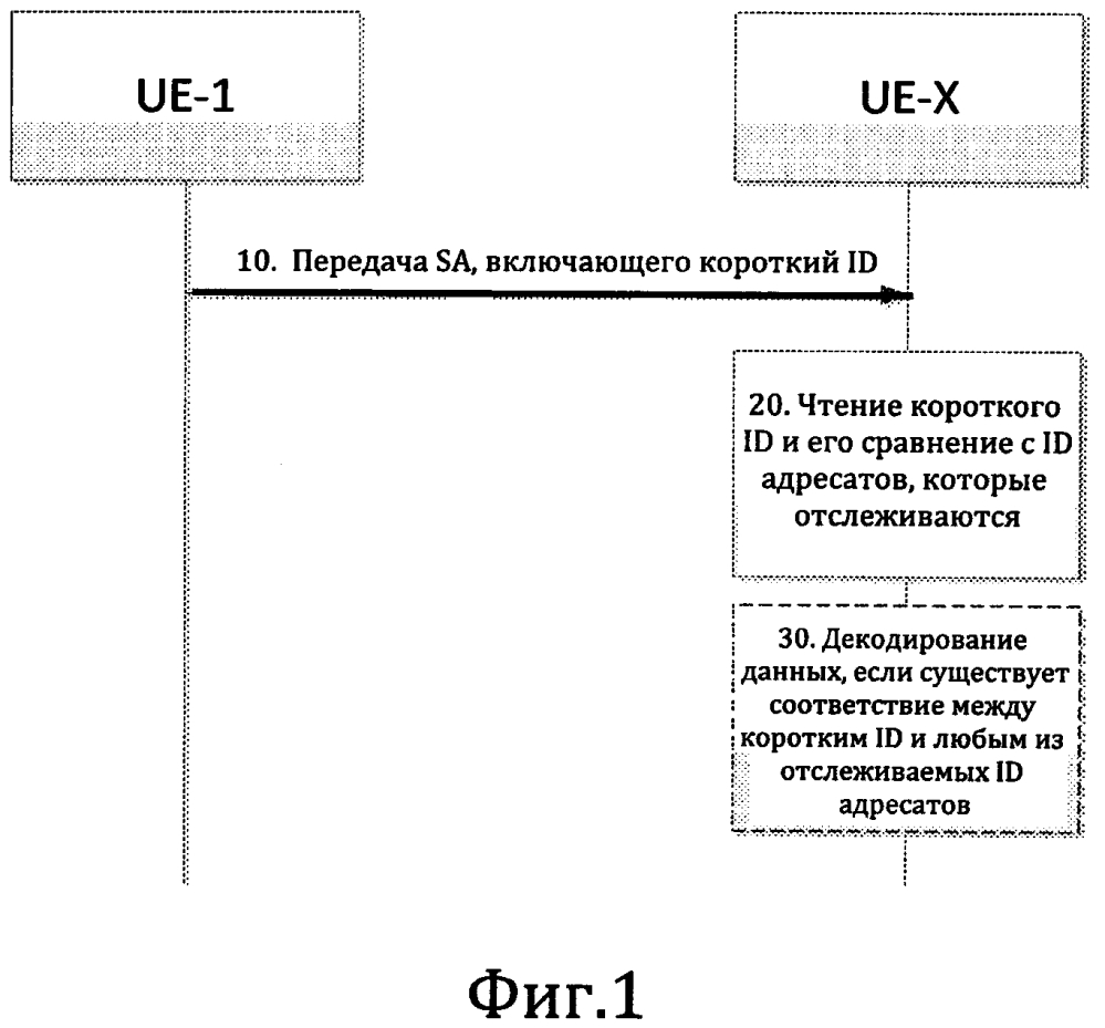 Короткие идентификаторы для широковещательной прямой связи между устройствами (d2d)