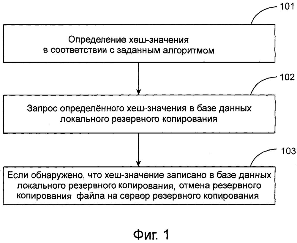 Способ и устройство для резервного копирования файла