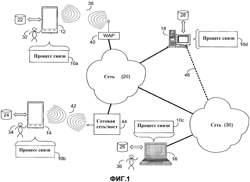 Система связи с использованием множества типов данных
