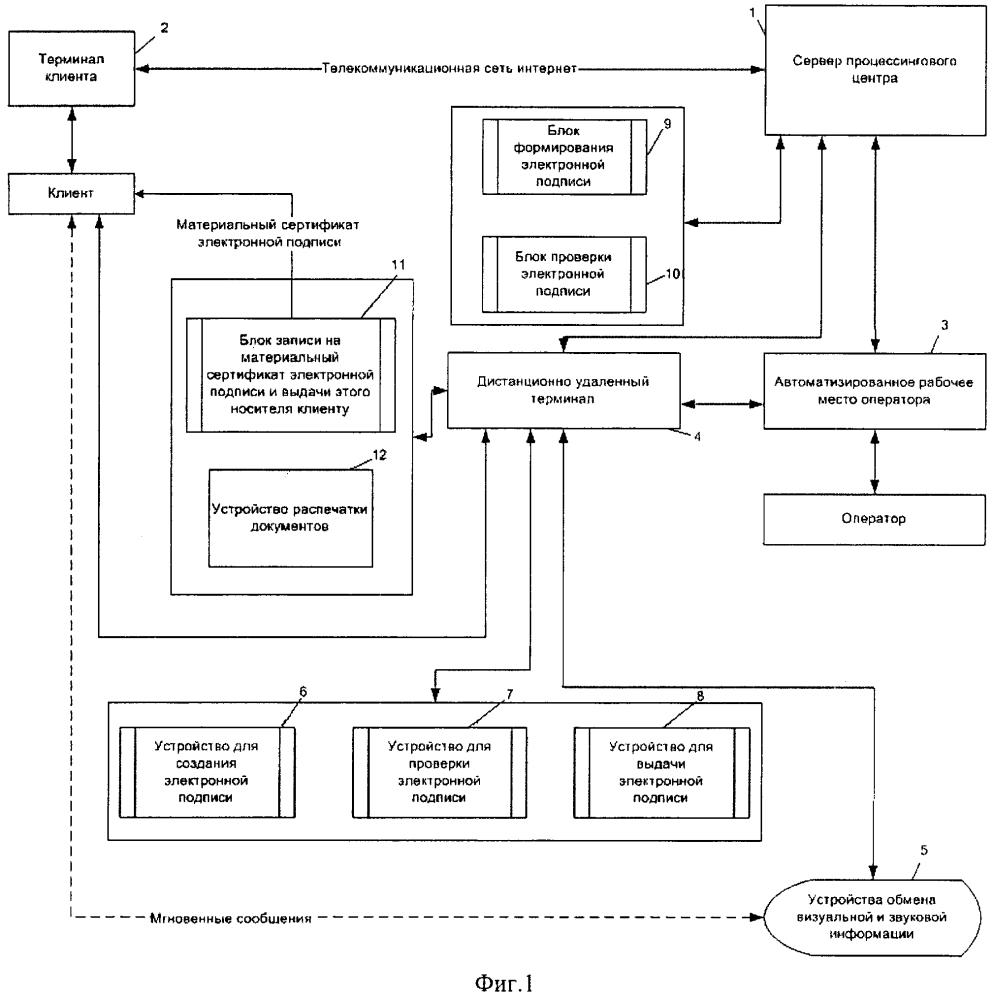 Система удаленной идентификации личности при формировании электронной подписи