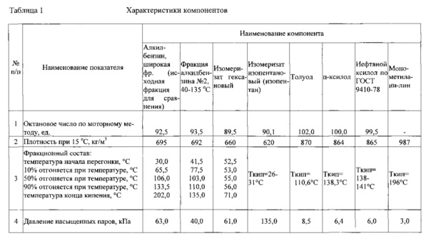 Способ получения неэтилированного авиабензина б-92/115