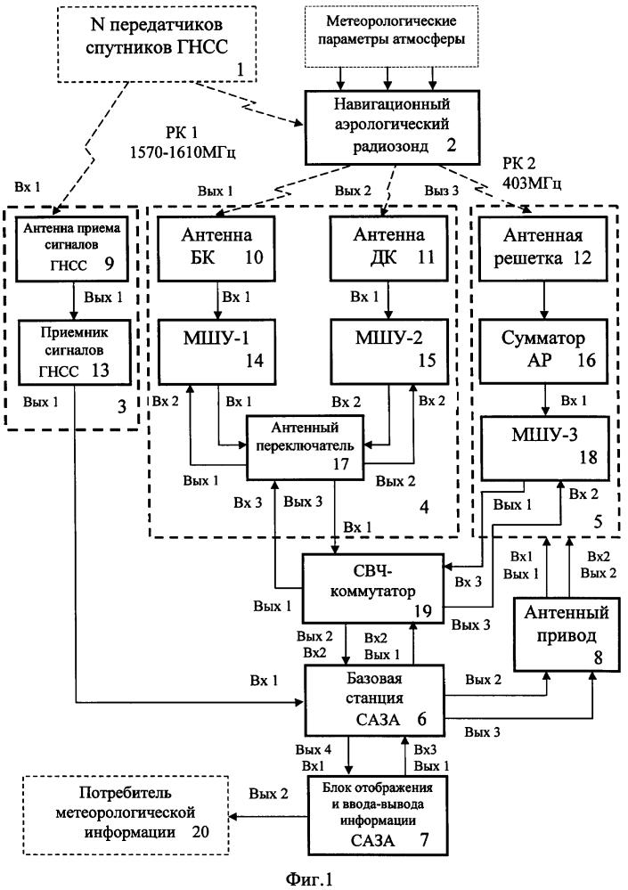 Навигационная система зондирования атмосферы