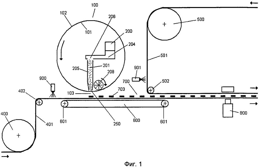 Способ и устройство для изготовления экологически безопасной абсорбирующей структуры