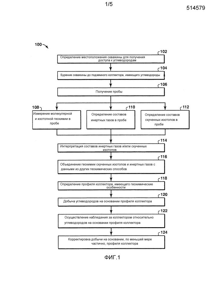 Способ наблюдения за коллектором с использованием данных о скученных изотопах и/или инертных газах