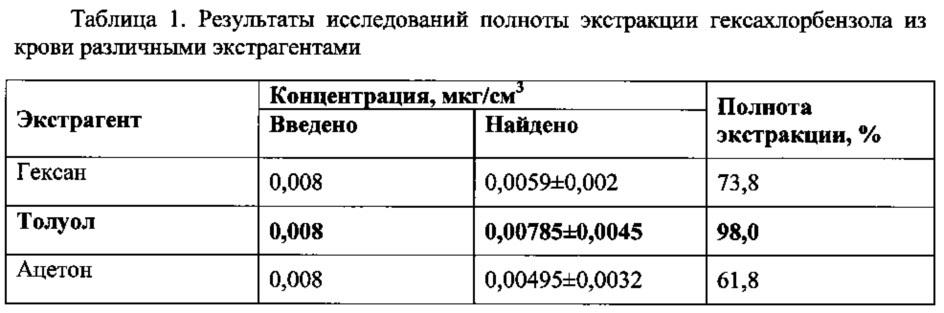 Способ количественного определения гексахлорбензола в крови методом газохроматографического анализа