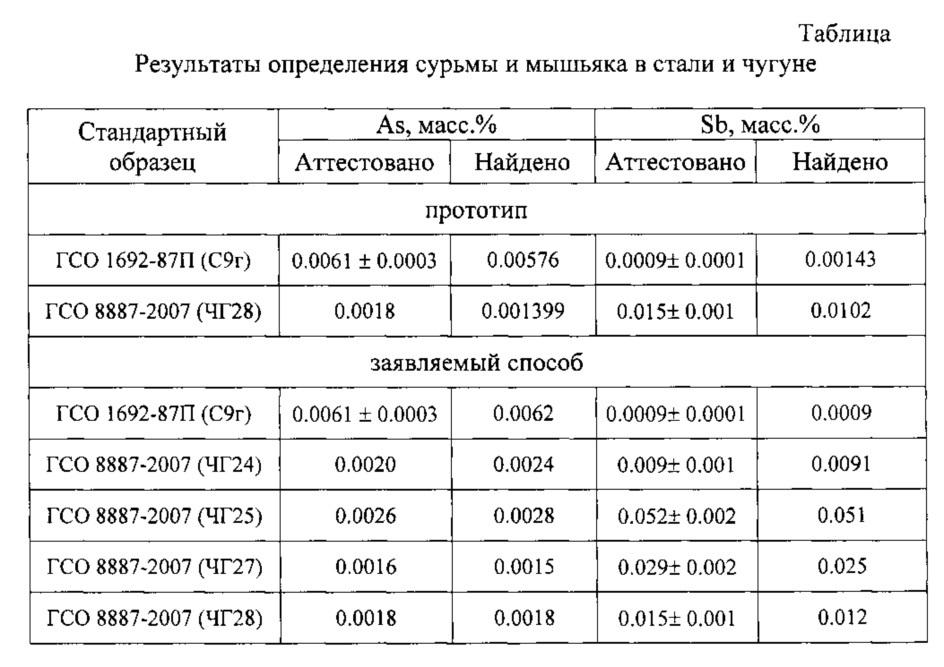 оксохлорид сурьмы добавление hcl