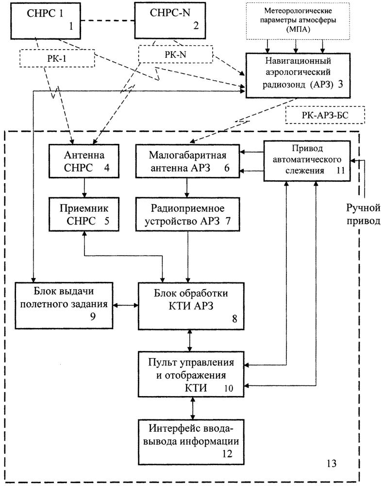 Малогабаритная навигационная система радиозондирования атмосферы